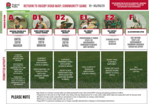 Return to Rugby Roadmap